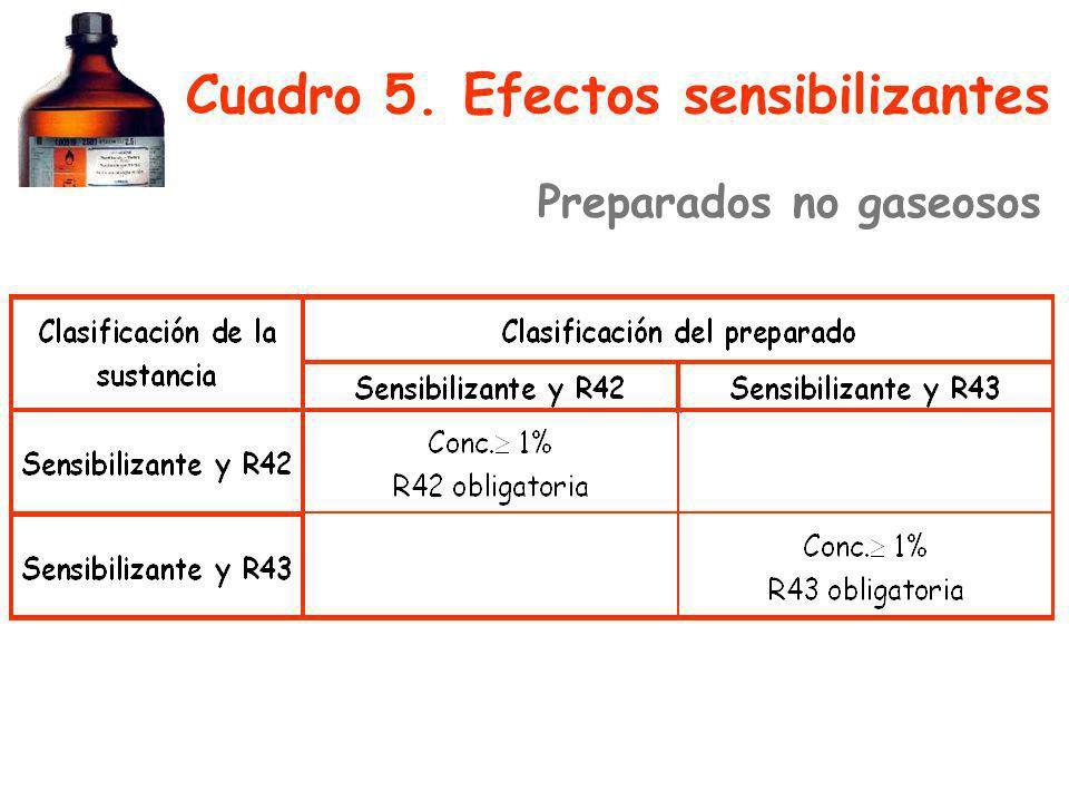 Cuadro 5. Efectos sensibilizantes