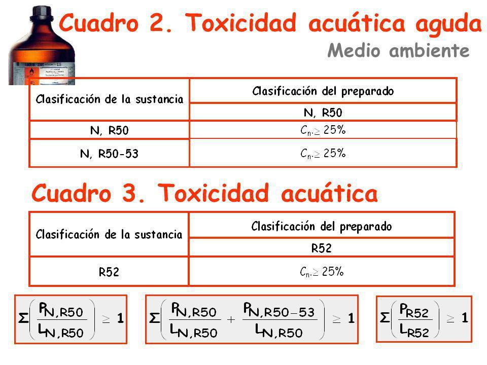 Cuadro 2. Toxicidad acuática aguda
