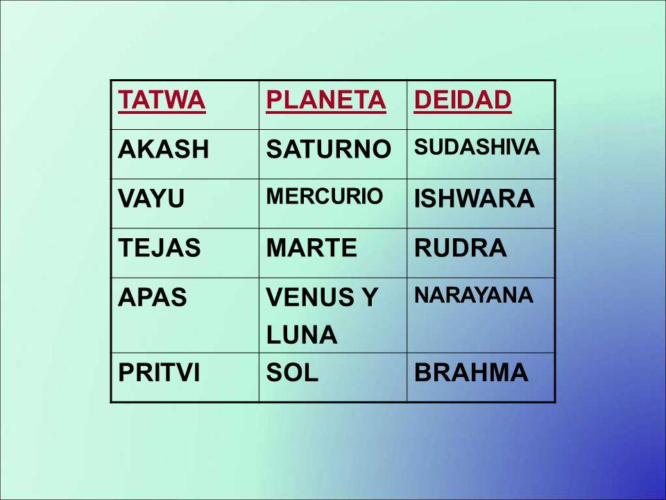 TATWA PLANETA DEIDAD AKASH SATURNO VAYU ISHWARA TEJAS MARTE RUDRA APAS