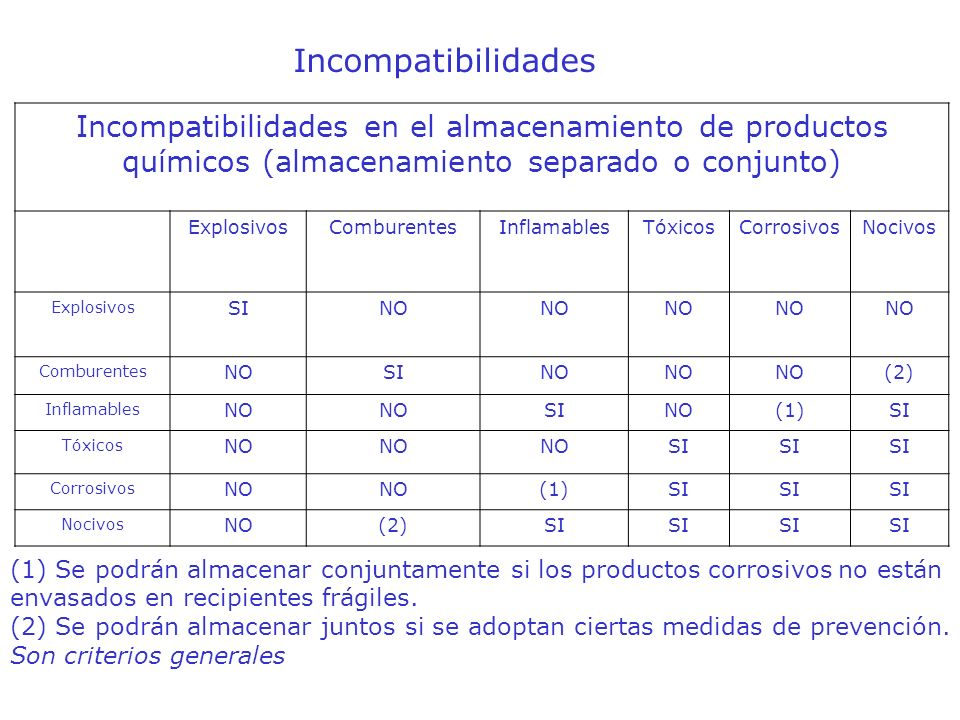 Incompatibilidades Incompatibilidades en el almacenamiento de productos químicos (almacenamiento separado o conjunto)