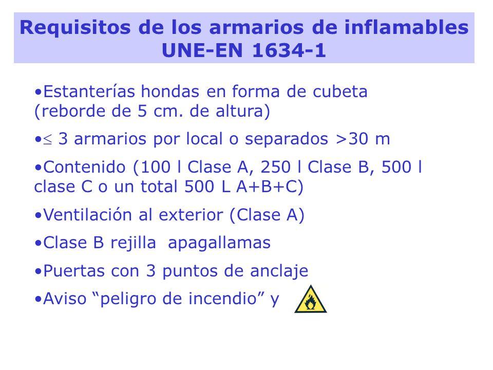 Requisitos de los armarios de inflamables