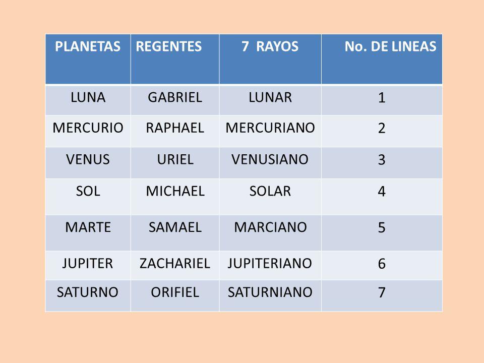 1 2 3 4 5 6 7 PLANETAS REGENTES 7 RAYOS No. DE LINEAS LUNA GABRIEL