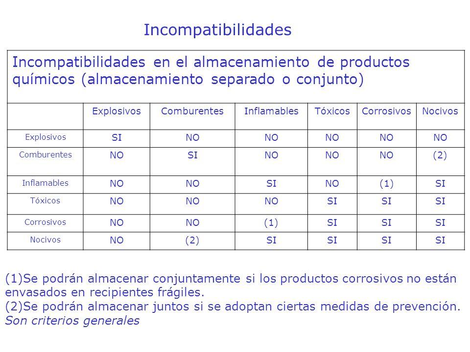 IncompatibilidadesIncompatibilidades en el almacenamiento de productos químicos (almacenamiento separado o conjunto)