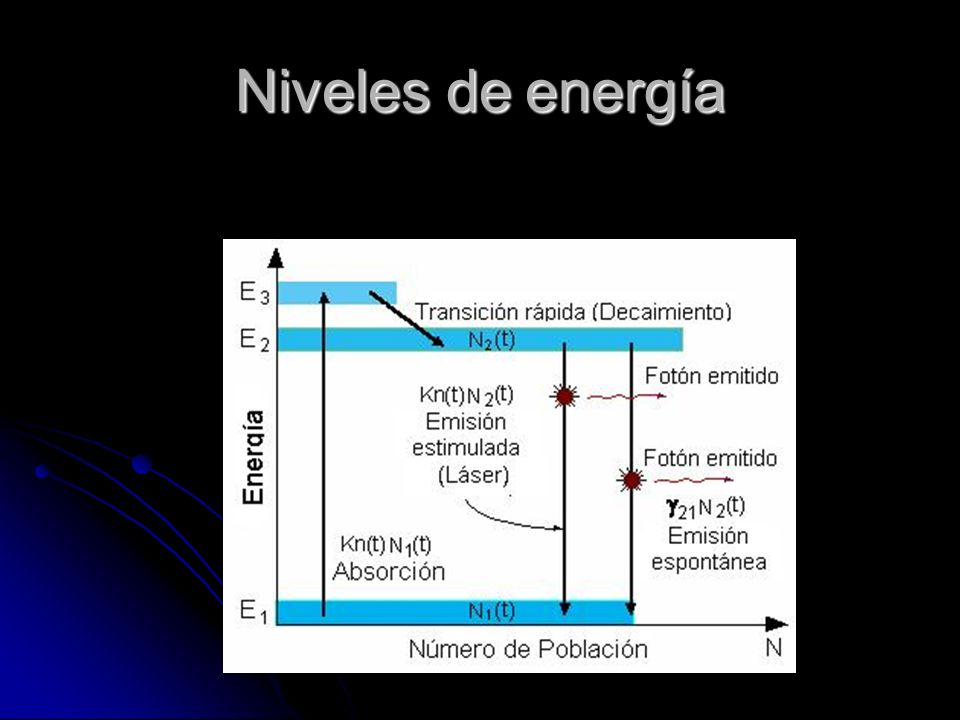 Niveles de energía