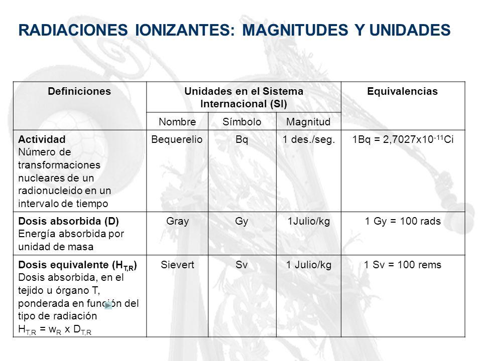 Unidades en el Sistema Internacional (SI)