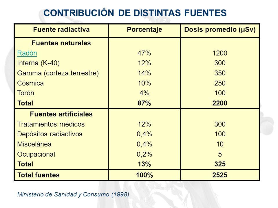 CONTRIBUCIÓN DE DISTINTAS FUENTES