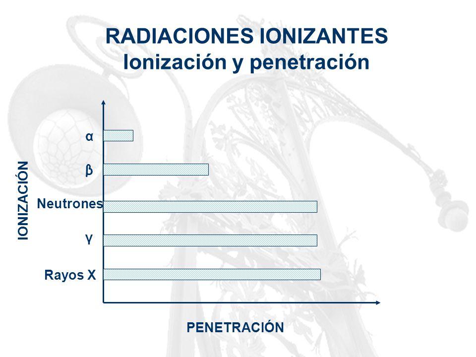 RADIACIONES IONIZANTES Ionización y penetración