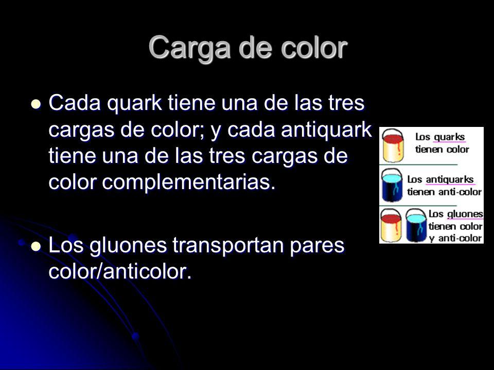 Carga de color Cada quark tiene una de las tres cargas de color; y cada antiquark tiene una de las tres cargas de color complementarias.
