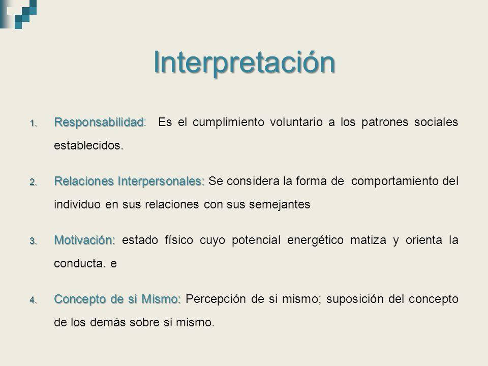 Interpretación Responsabilidad: Es el cumplimiento voluntario a los patrones sociales establecidos.