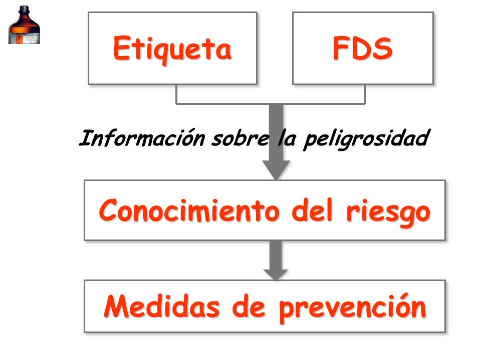 Información sobre la peligrosidad Conocimiento del riesgo
