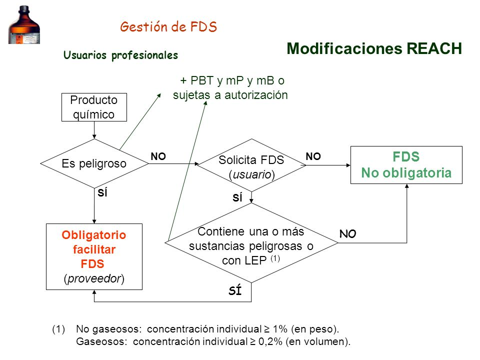 Modificaciones REACH Gestión de FDS FDS No obligatoria