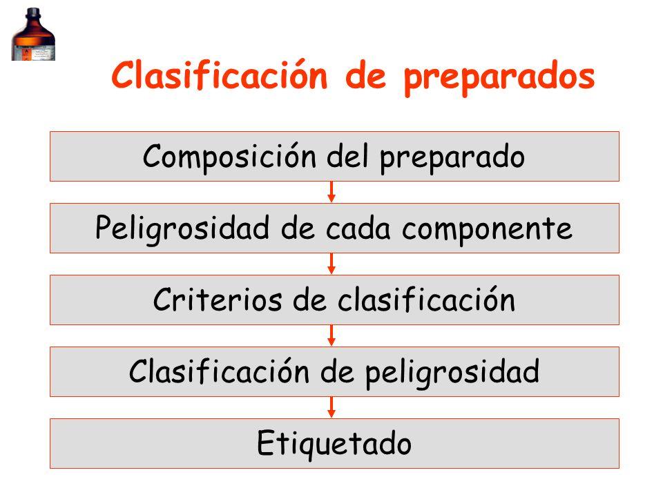 Clasificación de preparados