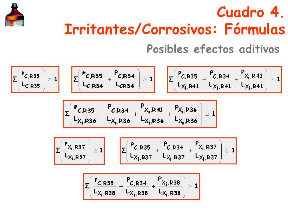 Cuadro 4. Irritantes/Corrosivos: Fórmulas