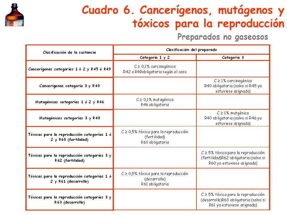 Cuadro 6. Cancerígenos, mutágenos y tóxicos para la reproducción