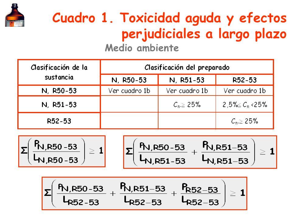 Cuadro 1. Toxicidad aguda y efectos perjudiciales a largo plazo