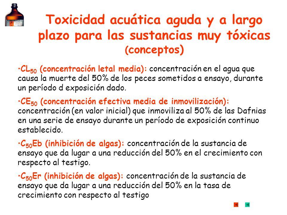 Toxicidad acuática aguda y a largo plazo para las sustancias muy tóxicas