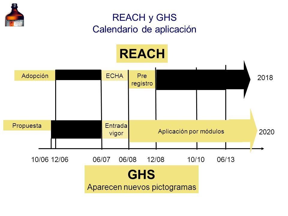 REACH GHS REACH y GHS Calendario de aplicación