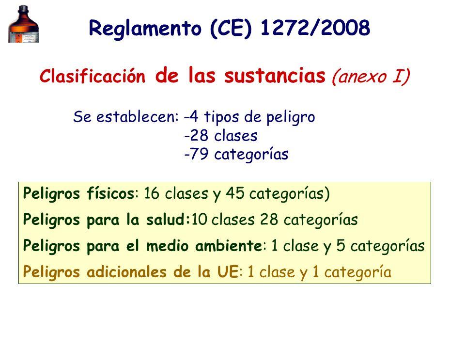 Clasificación de las sustancias (anexo I)