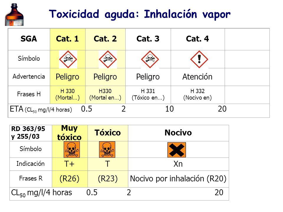 Toxicidad aguda: Inhalación vapor