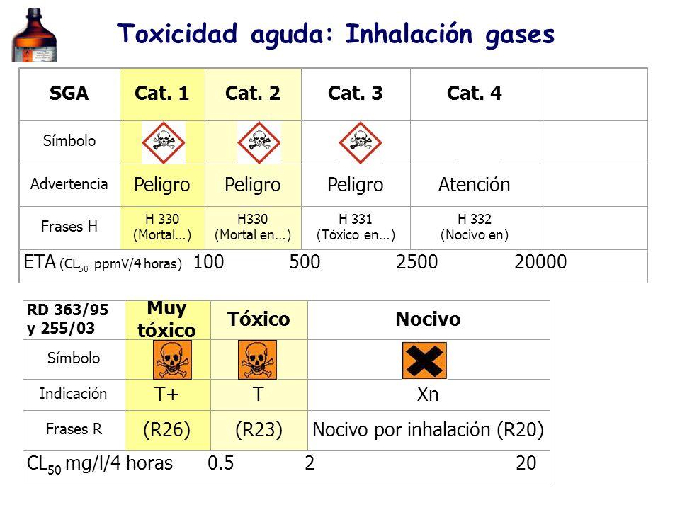 Toxicidad aguda: Inhalación gases