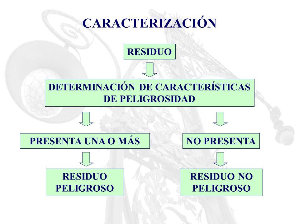 DETERMINACIÓN DE CARACTERÍSTICAS DE PELIGROSIDAD
