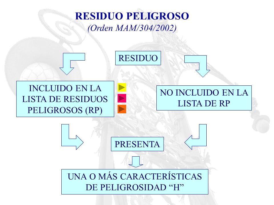 RESIDUO PELIGROSO (Orden MAM/304/2002) RESIDUO