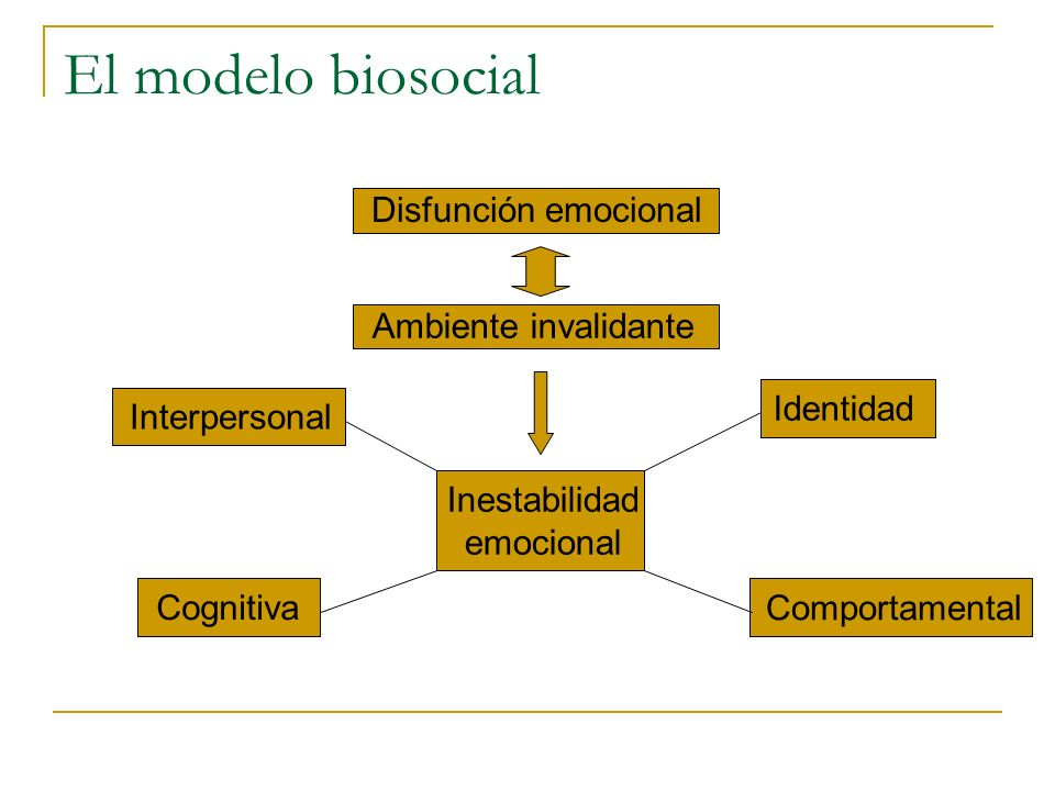 El modelo biosocial Disfunción emocional Ambiente invalidante