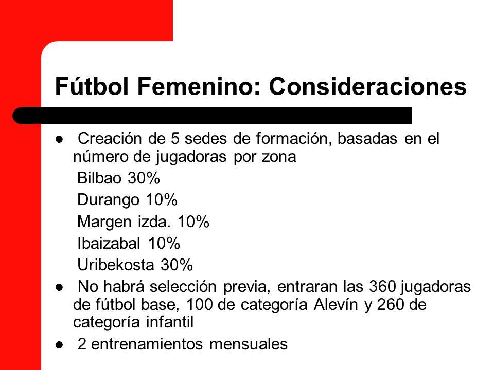 Fútbol Femenino: Consideraciones