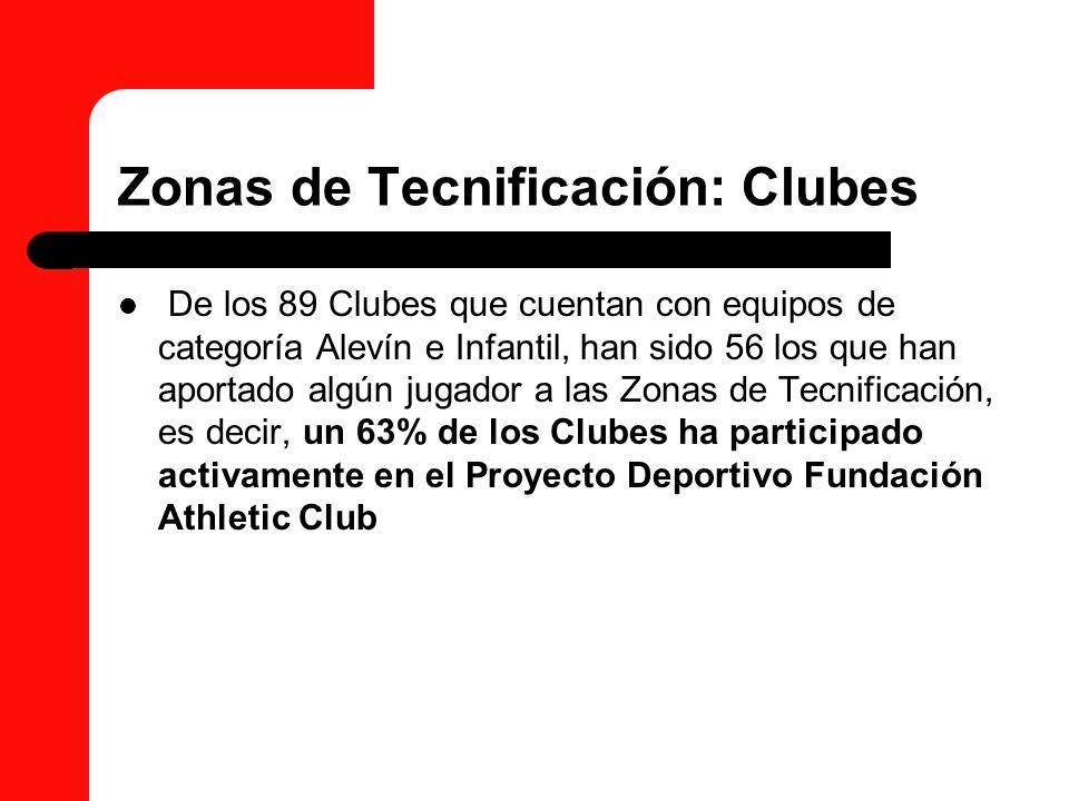 Zonas de Tecnificación: Clubes