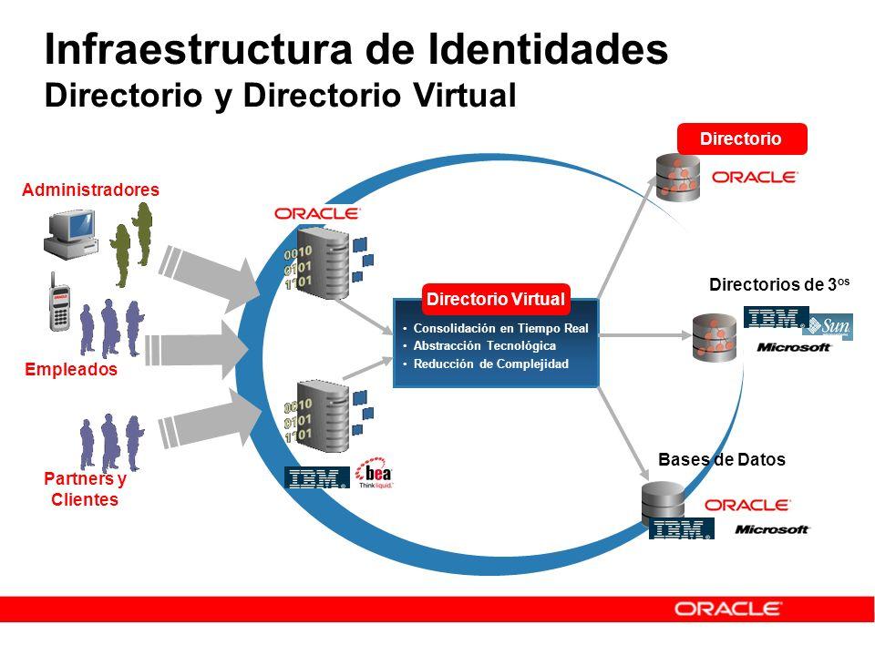 Infraestructura de Identidades Directorio y Directorio Virtual