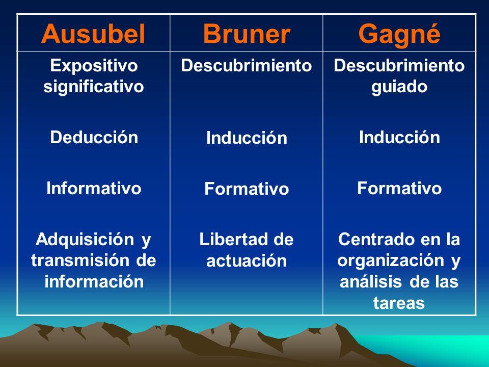 Ausubel Bruner Gagné Expositivo significativo Deducción Informativo