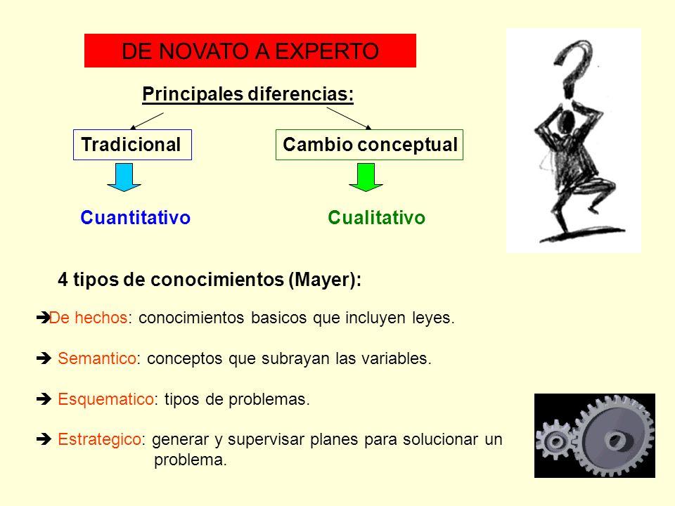 DE NOVATO A EXPERTO Principales diferencias: Tradicional