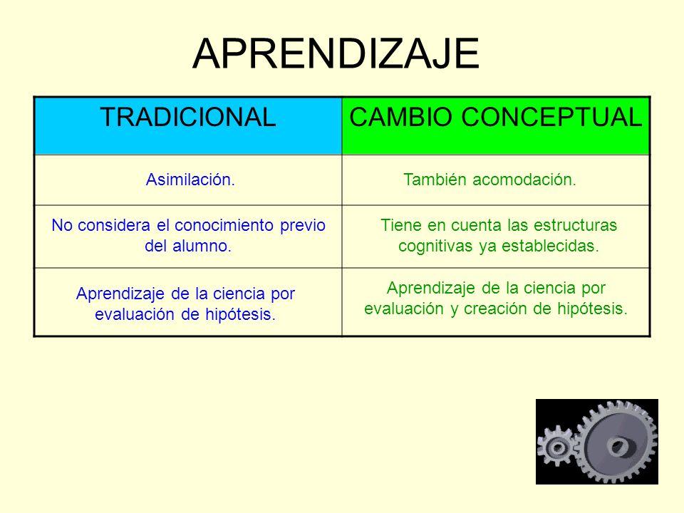 APRENDIZAJE TRADICIONAL CAMBIO CONCEPTUAL Asimilación.