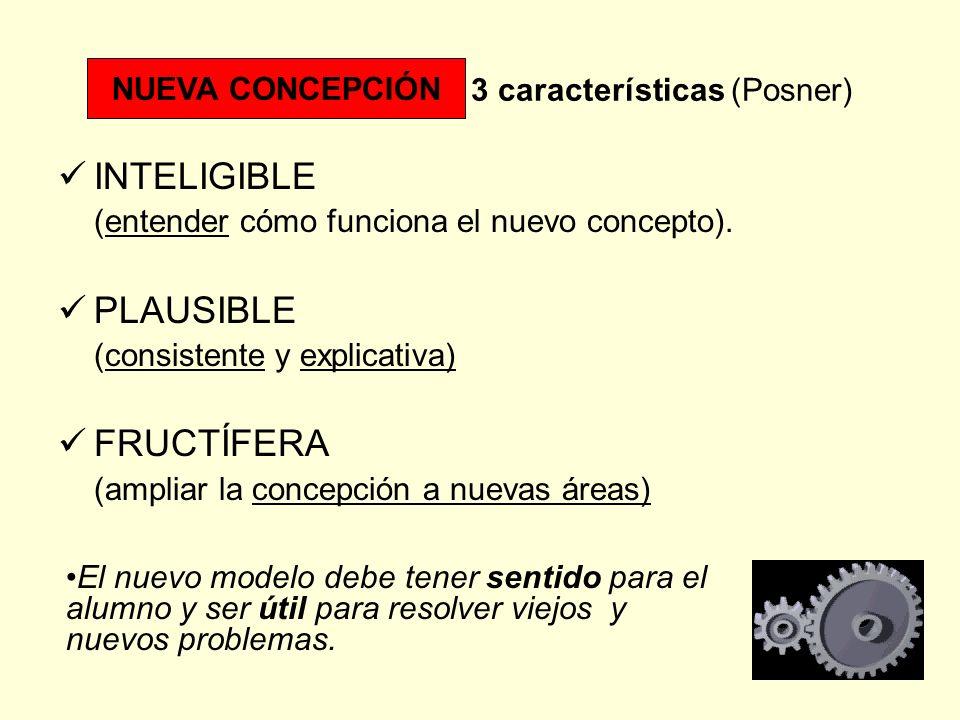 NUEVA CONCEPCIÓN. 3 características (Posner)