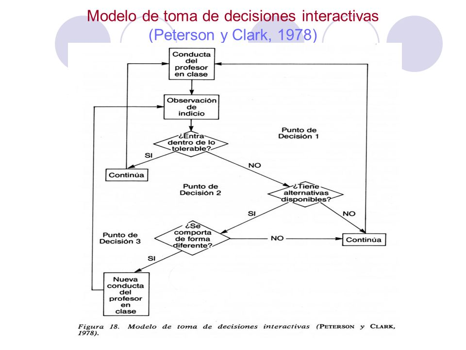 Modelo de toma de decisiones interactivas (Peterson y Clark, 1978)