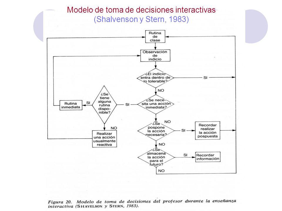 Modelo de toma de decisiones interactivas (Shalvenson y Stern, 1983)