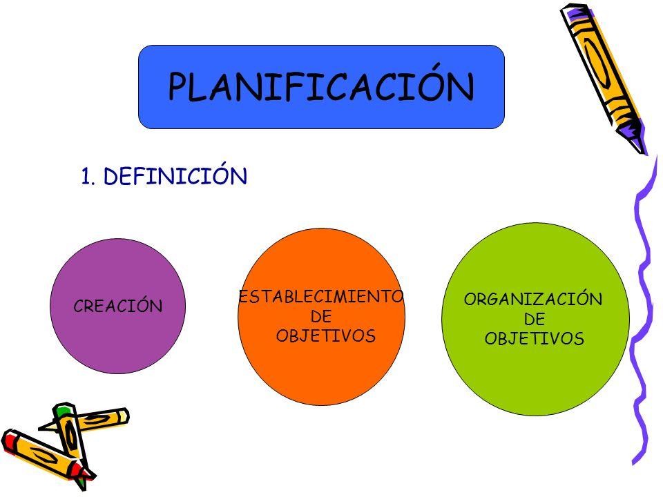 PLANIFICACIÓN 1. DEFINICIÓN ESTABLECIMIENTO ORGANIZACIÓN CREACIÓN DE