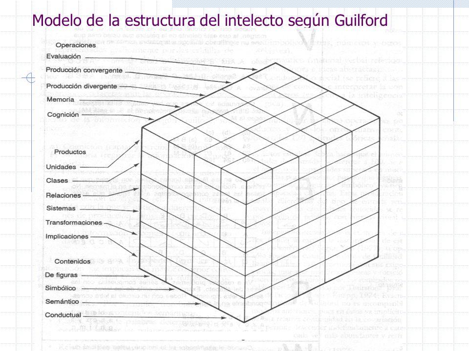 Modelo de la estructura del intelecto según Guilford