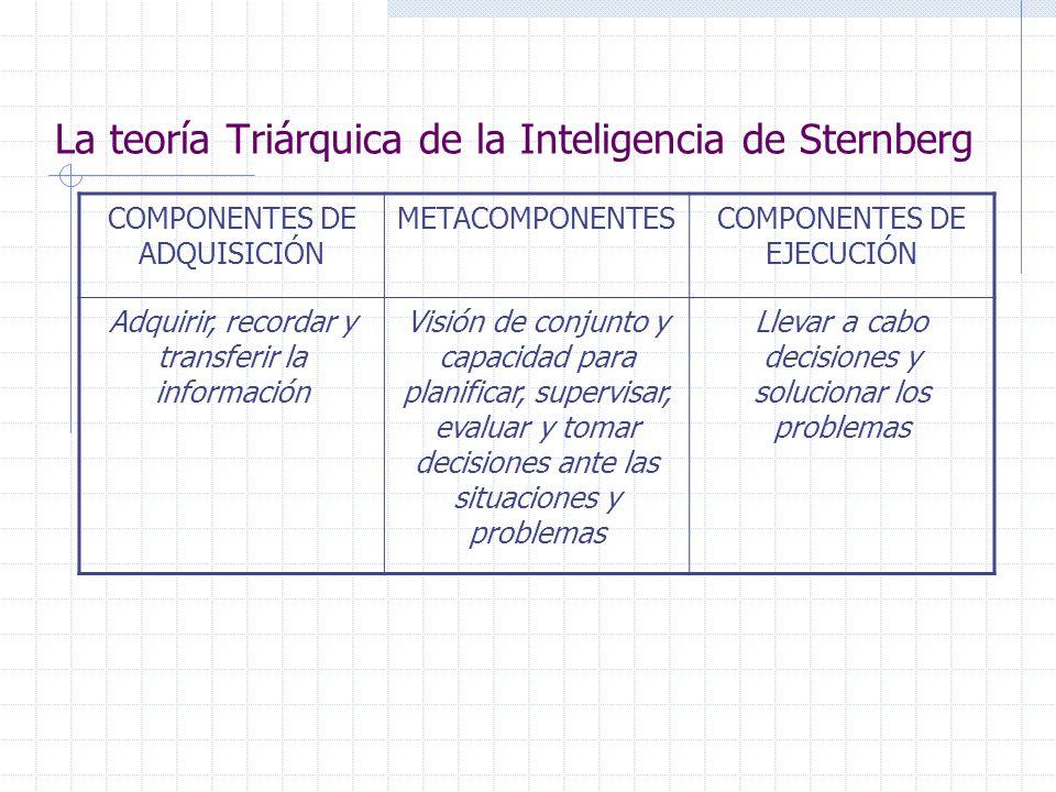 La teoría Triárquica de la Inteligencia de Sternberg