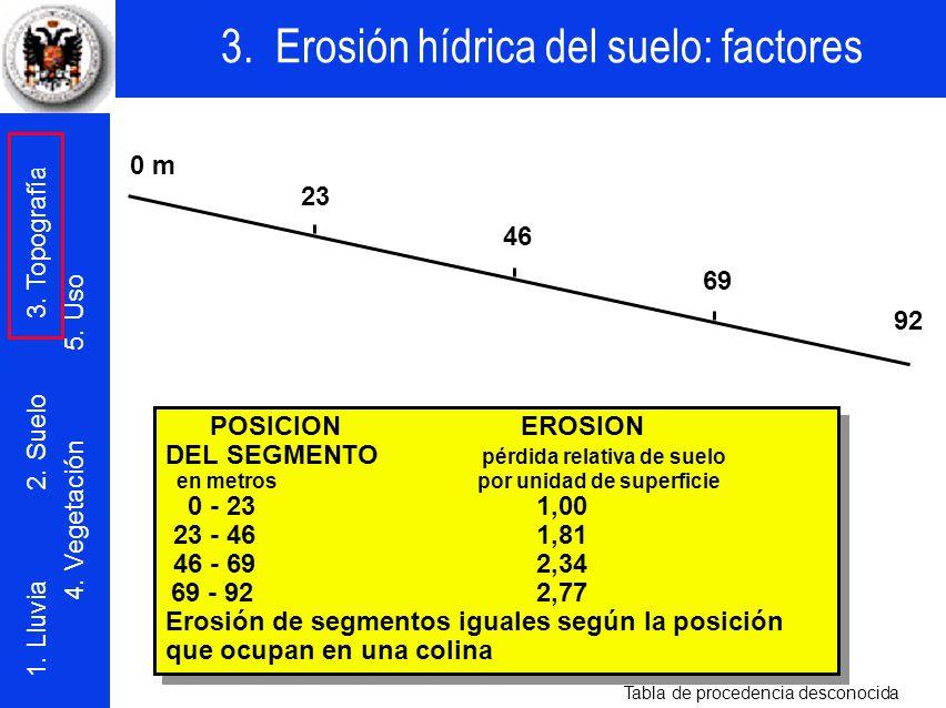 DEL SEGMENTO pérdida relativa de suelo 0 - 23 1,00 23 - 46 1,81