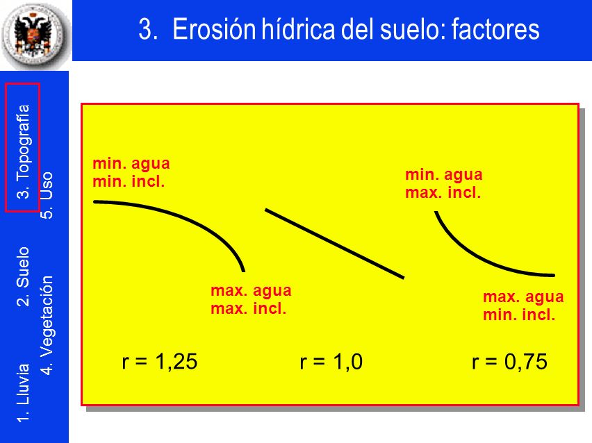 r = 1,25 r = 1,0 r = 0,75 min. agua min. incl. min. agua max. incl.