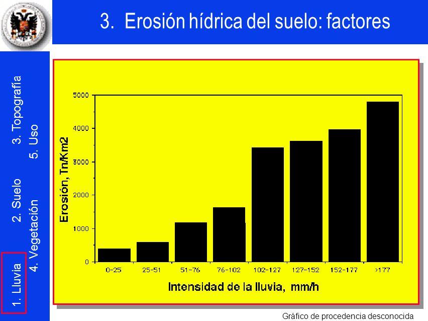 Como era de esperar, los estudios experimentales con lluvias naturales han mostrado unas muy buenas correlaciones entre la intensidad de las lluvias y las erosiones producidas en los suelos (a mayor intensidad, siempre se produce una mayor erosión en el suelo).