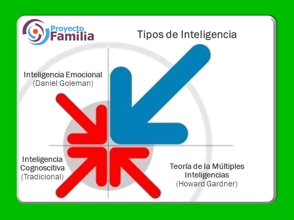 Tipos de Inteligencia Inteligencia Emocional (Daniel Goleman)
