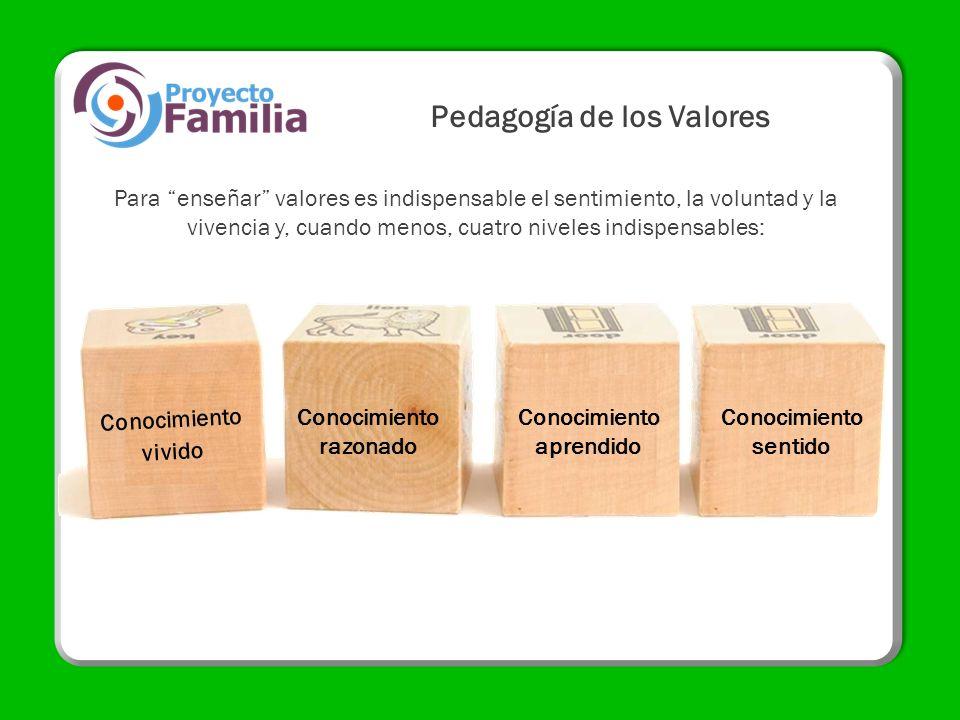 Pedagogía de los Valores Conocimiento razonado Conocimiento aprendido