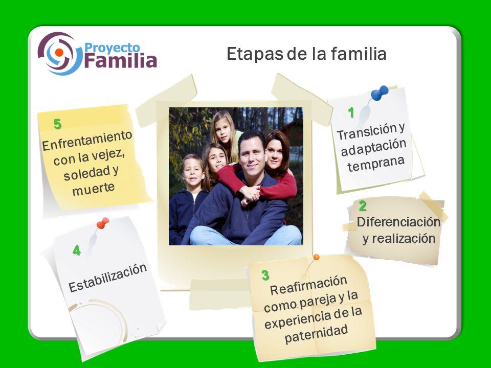 Etapas de la familia 1 5 Transición y adaptación temprana