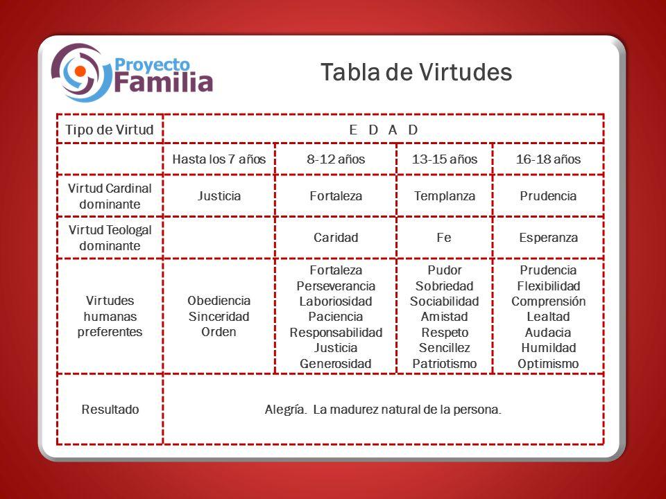 Tabla de Virtudes Tipo de Virtud E D A D Hasta los 7 años 8-12 años