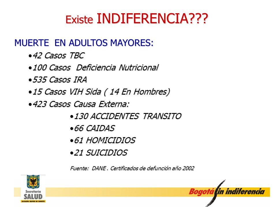 Existe INDIFERENCIA MUERTE EN ADULTOS MAYORES: 42 Casos TBC