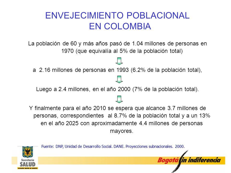 ENVEJECIMIENTO POBLACIONAL EN COLOMBIA
