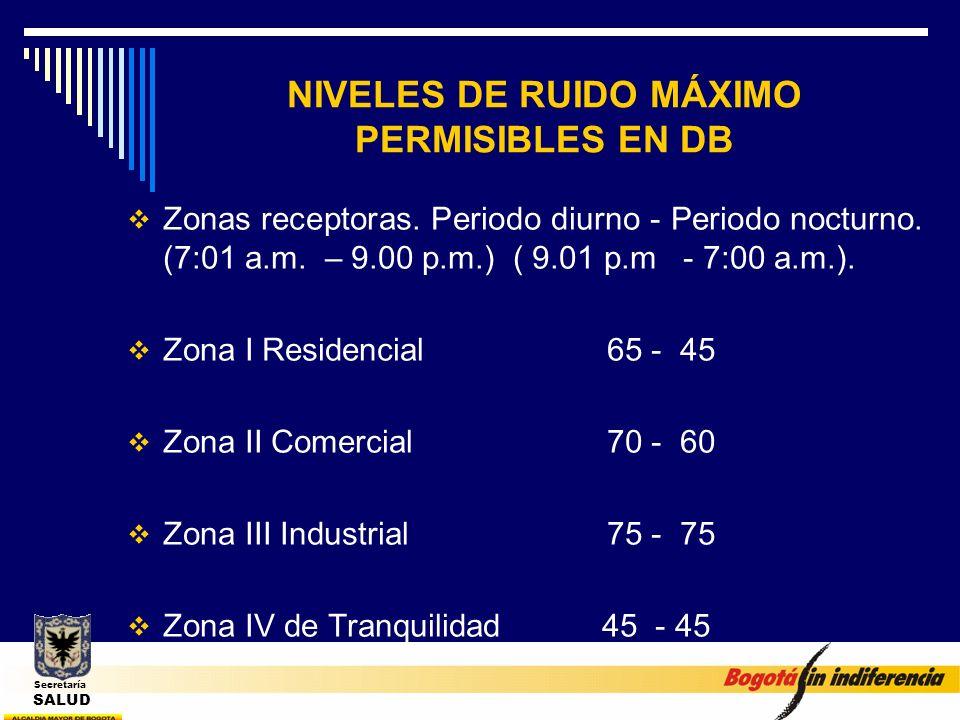 NIVELES DE RUIDO MÁXIMO PERMISIBLES EN DB
