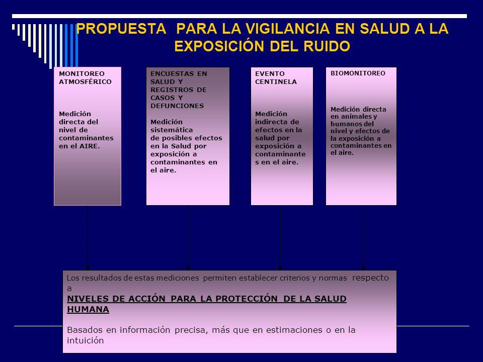 PROPUESTA PARA LA VIGILANCIA EN SALUD A LA EXPOSICIÓN DEL RUIDO